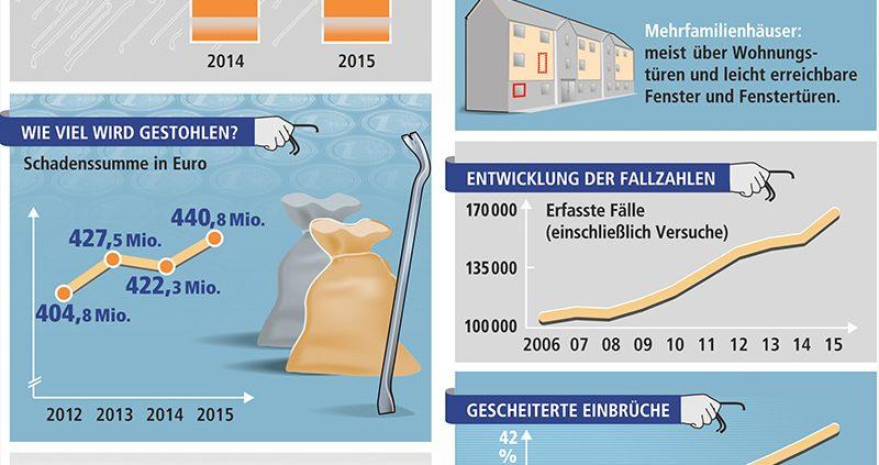 Wohnungseinbruch in Deutschland