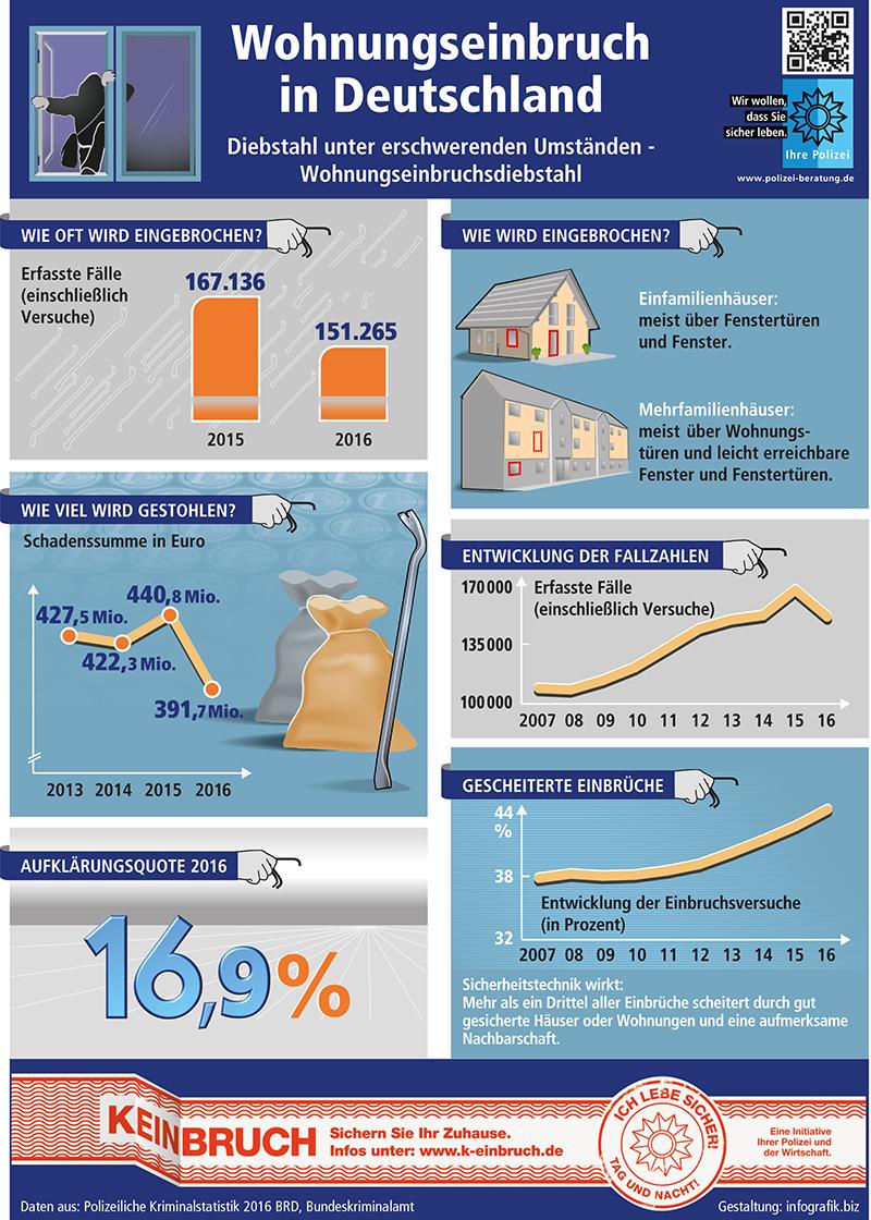 Wohnungseinbruchszahlen 2016